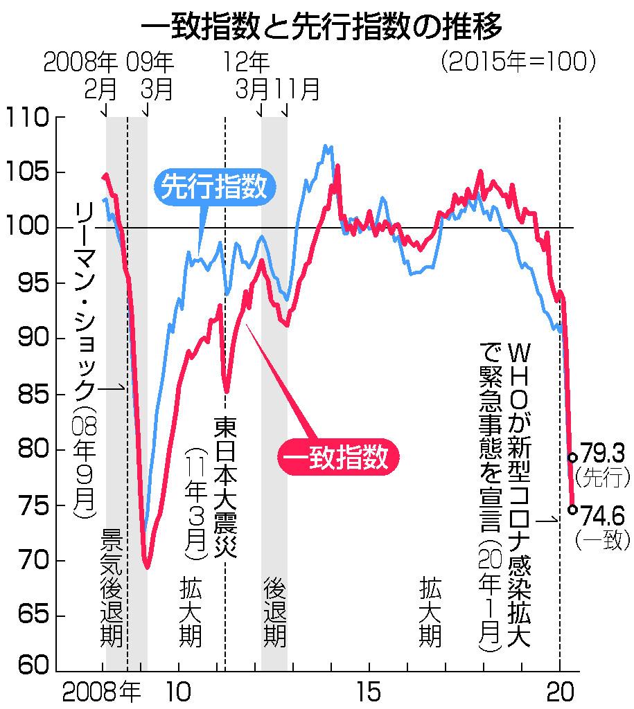 5月の景気動向指数、大幅悪化=10年10カ月ぶり低水準 - 特集 ...