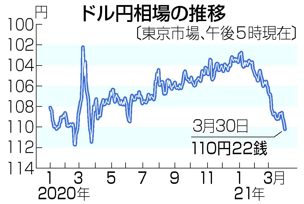 東京円、110円台に下落=米景気回復期待で1年ぶり