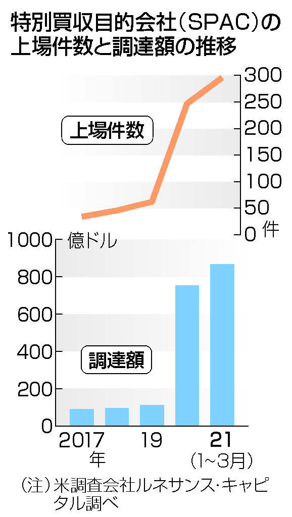 「空箱」会社の上場、米国で急増=日本も解禁検討、過熱警戒