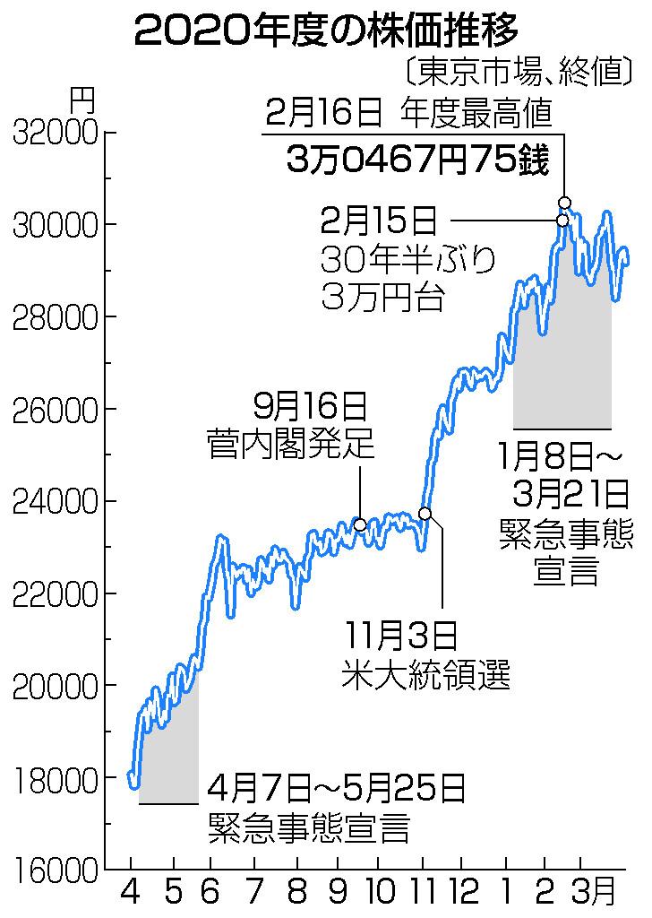 東京株、戦後最大の上げ幅=コロナ後の景気回復期待―20年度