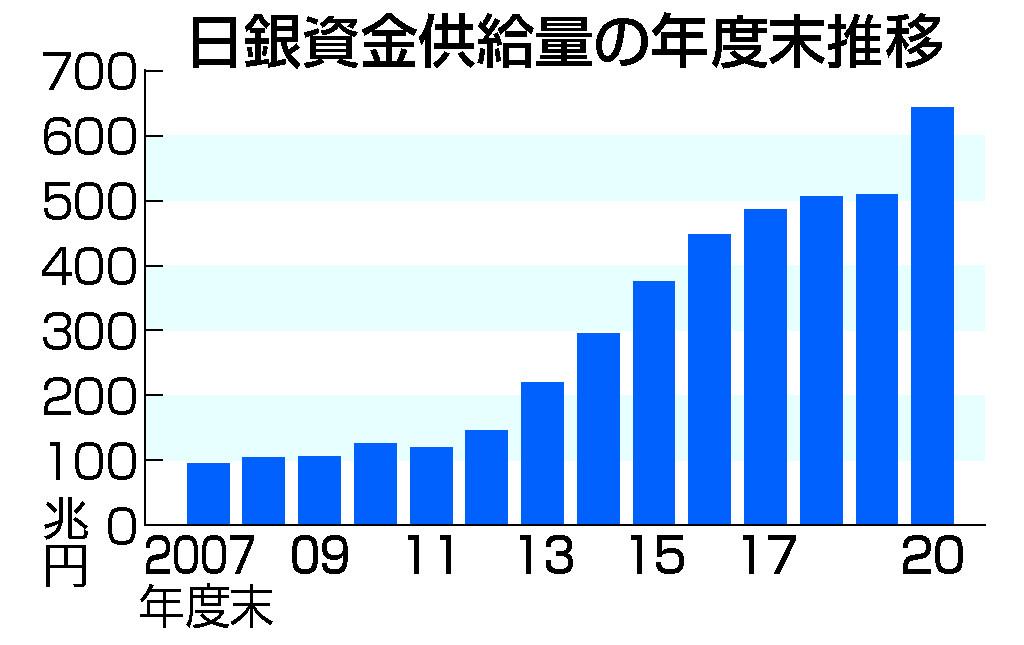 資金供給量、643兆円=9年連続最高―20年度末・日銀
