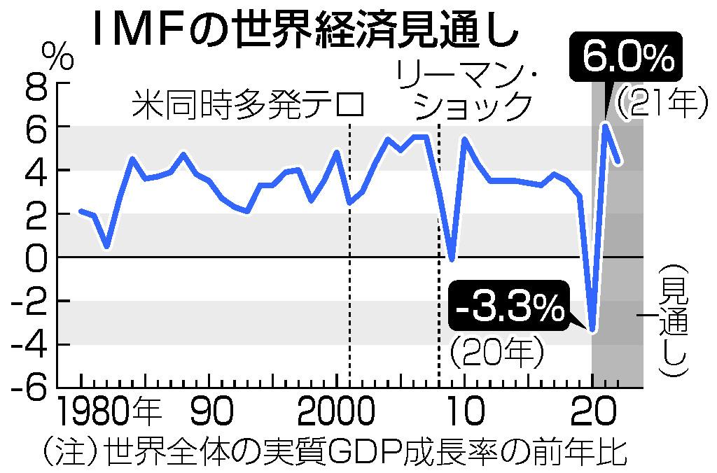 21年世界成長6.0%に上げ=過去40年で最大の伸び―IMF予測