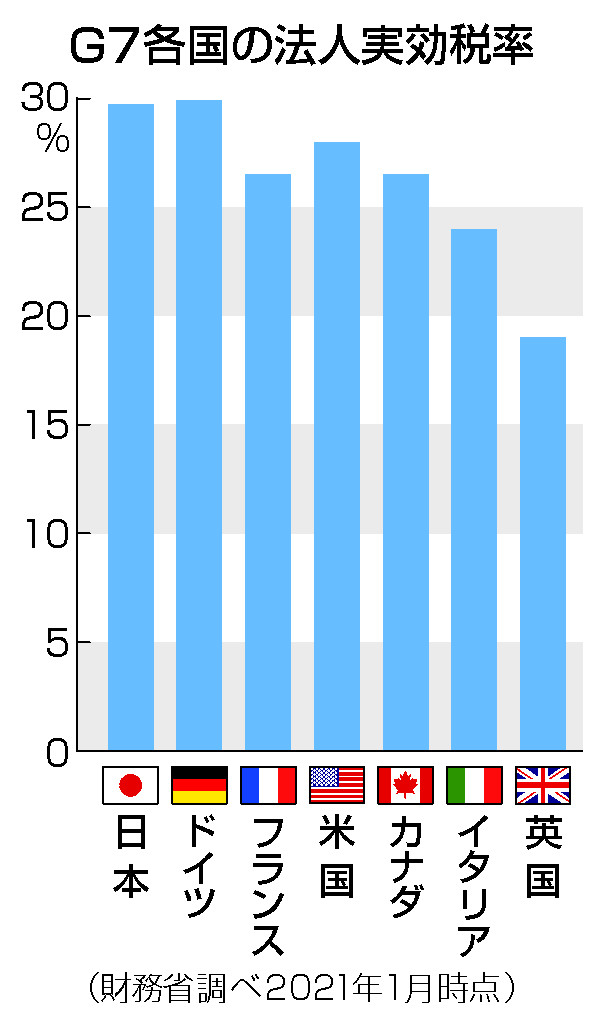 法人税下げ競争に歯止め=コロナ対策の財源確保も―G20