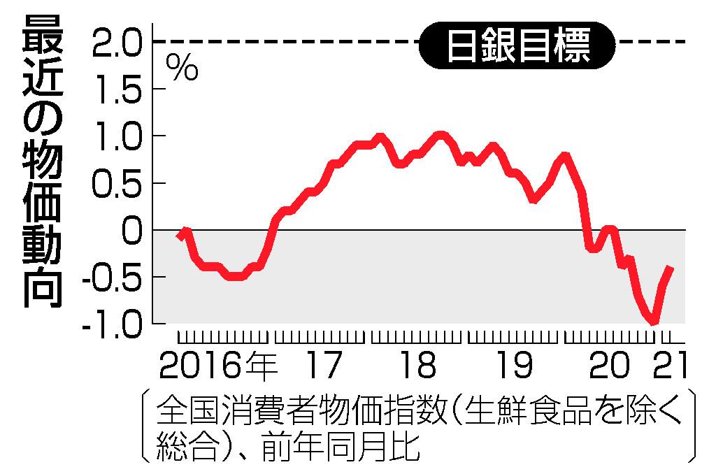 緩和出口「ポスト黒田」へ=23年度も2%物価届かず―日銀総裁任期、残り2年