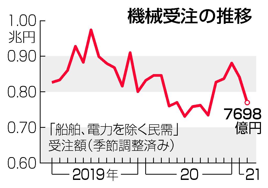2月機械受注、8.5%減=基調判断「足踏み」に下げ