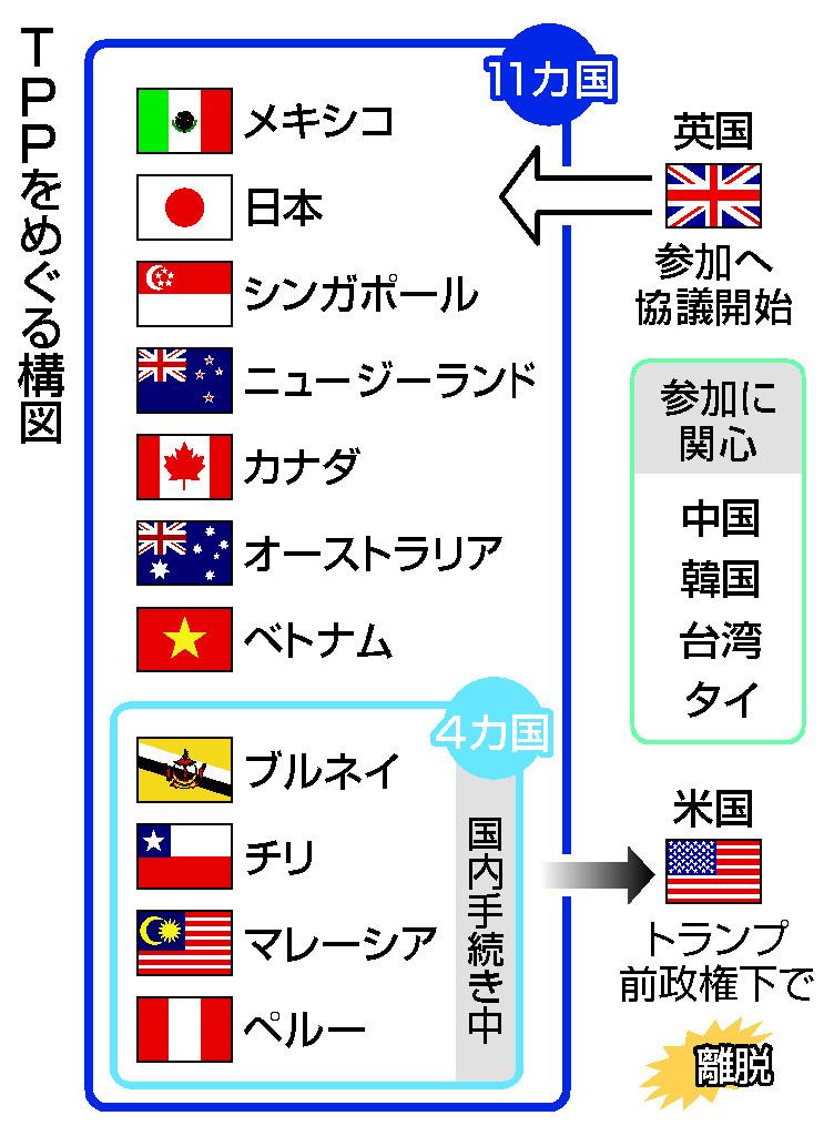 TPP、加盟国拡大へ始動=英の参加協議―閣僚会合