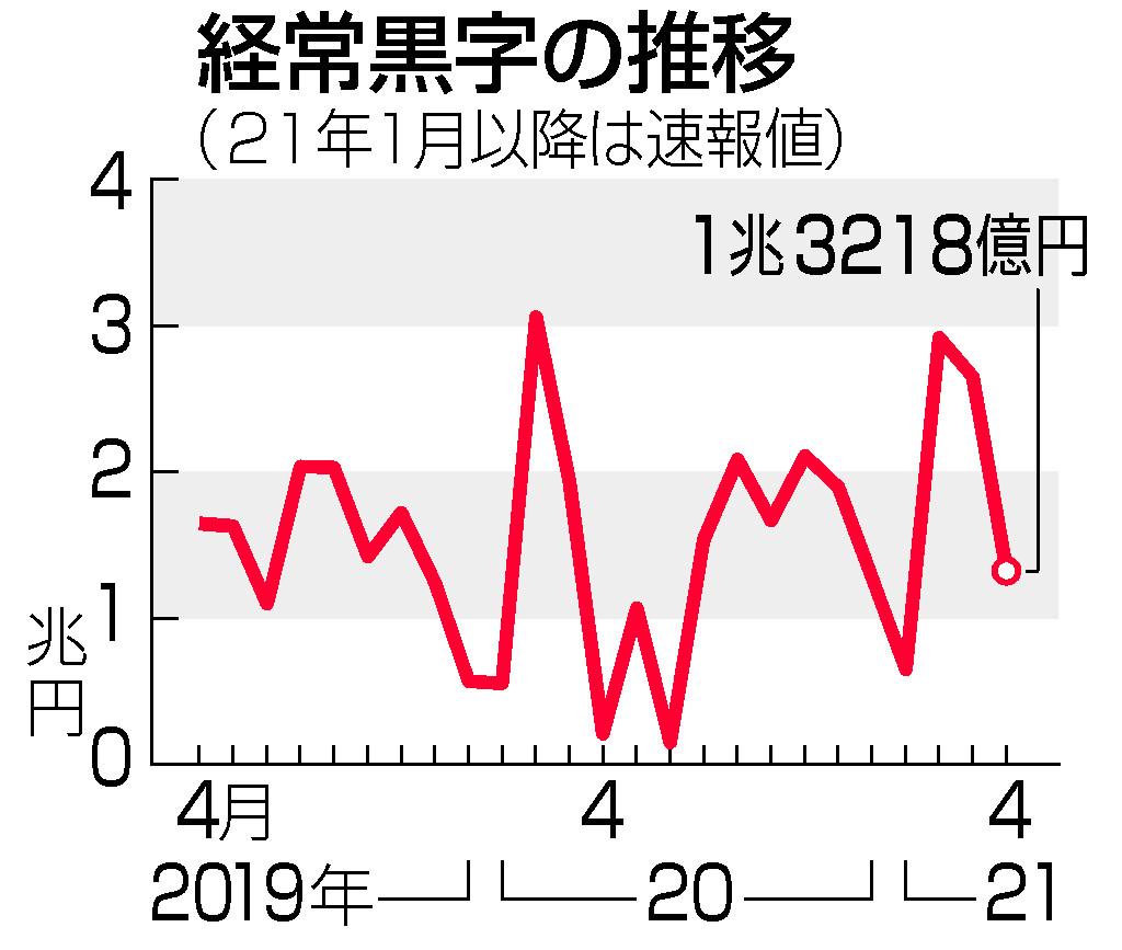 4月経常黒字、6.4倍=1兆3218億円、昨年の反動