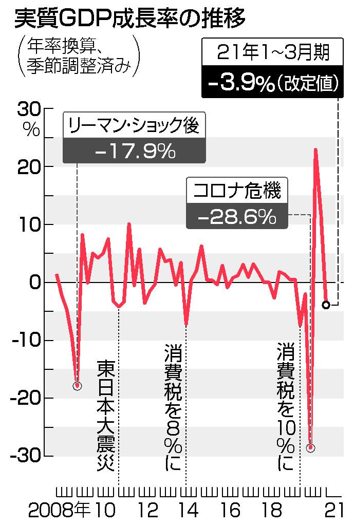 GDP、年3.9%減に上方修正=3期ぶりマイナス成長―1~3月期改定値