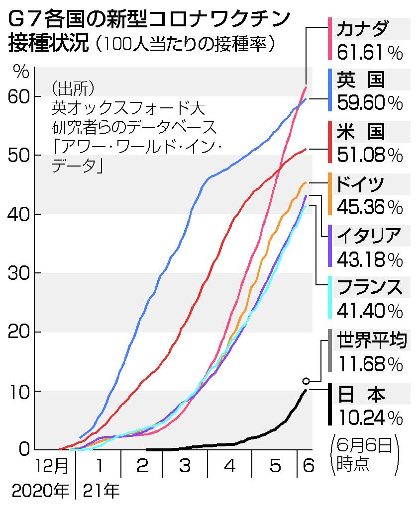 出遅れ日本、存在感薄く=G7、ワクチンが焦点