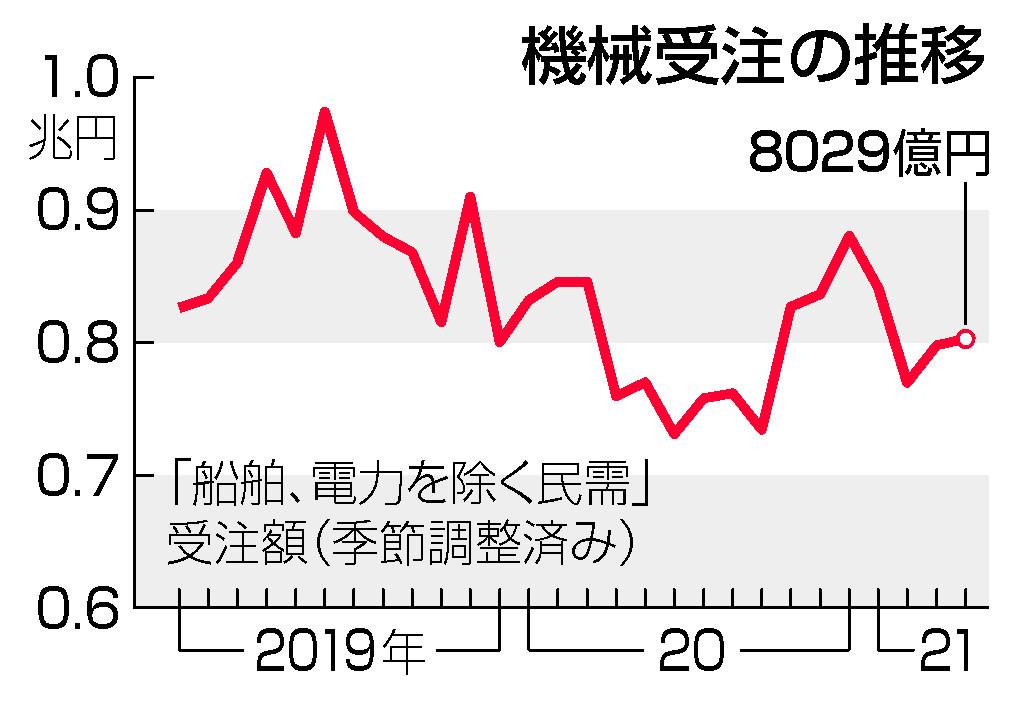 4月機械受注、0.6%増=非製造業の弱さ続く