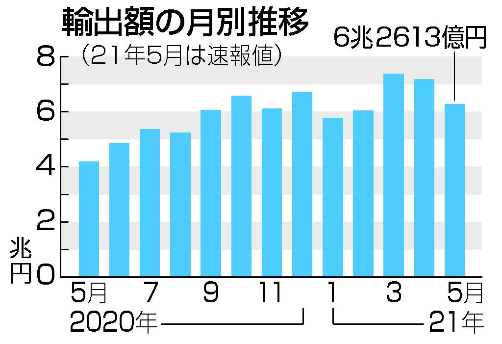 5月輸出、49.6%増=過去2番目の伸び、対米は最高―財務省