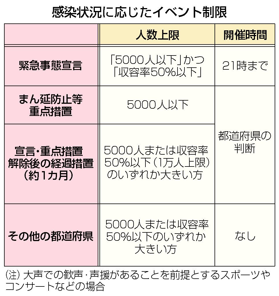 緊急事態、沖縄除き解除=東京など重点措置17日決定―酒類提供午後7時まで・政府