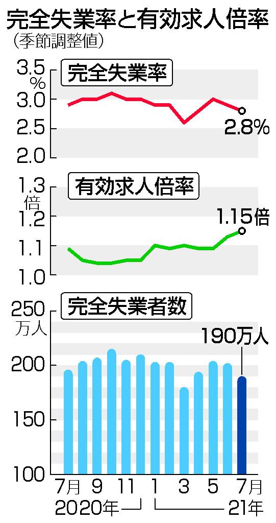 7月の失業率2.8%=2カ月連続改善、求人は1.15倍