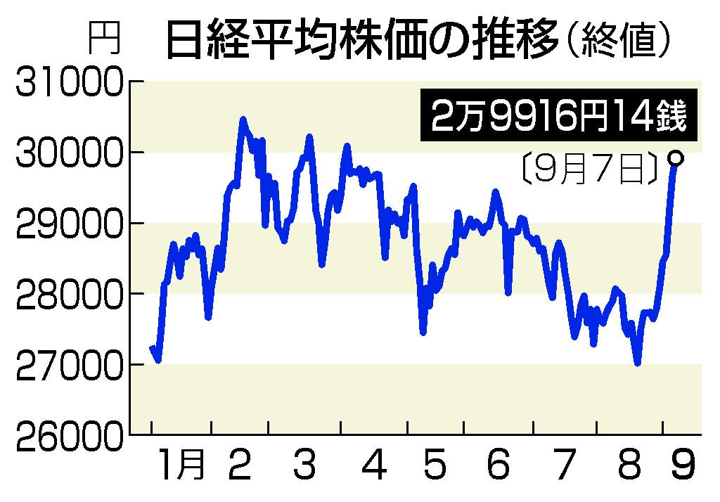 東京株、一時3万円台=政策期待で5カ月ぶり高値