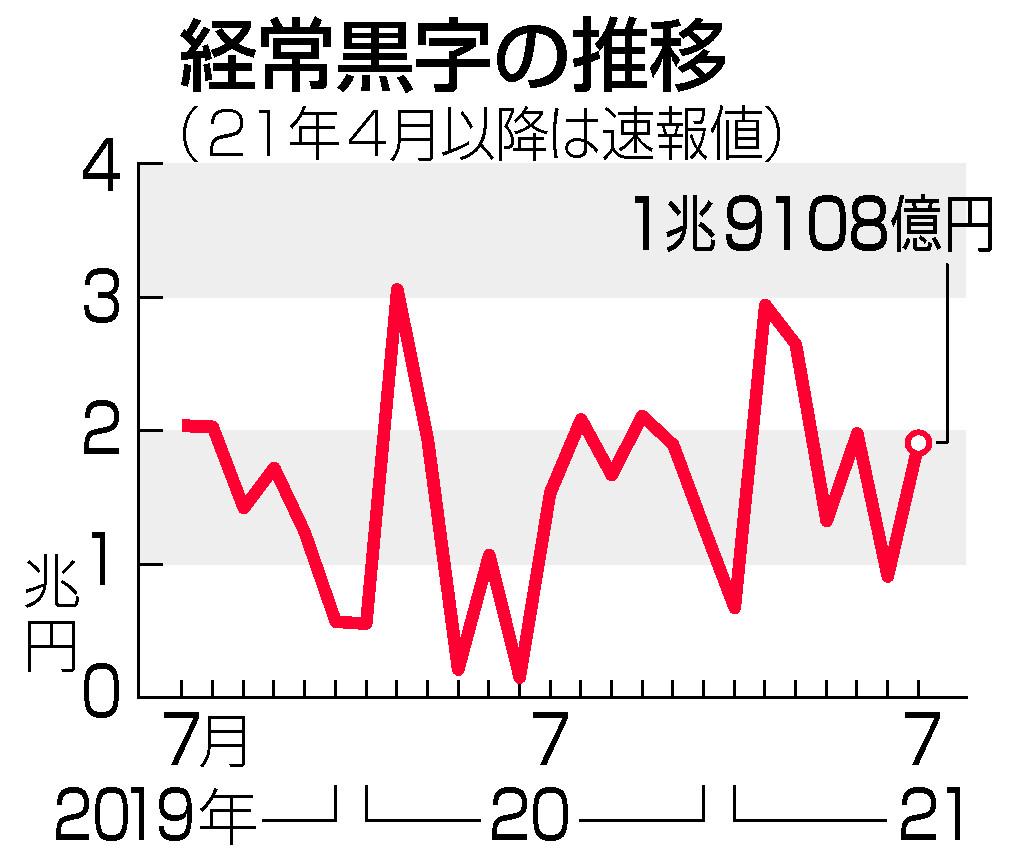7月経常黒字、24.5%増=自動車輸出が活発