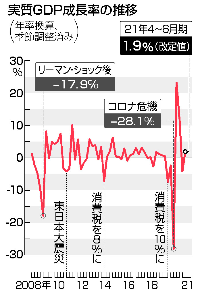 GDP、年1.9%増に上方修正=設備投資伸び拡大―4~6月期改定値