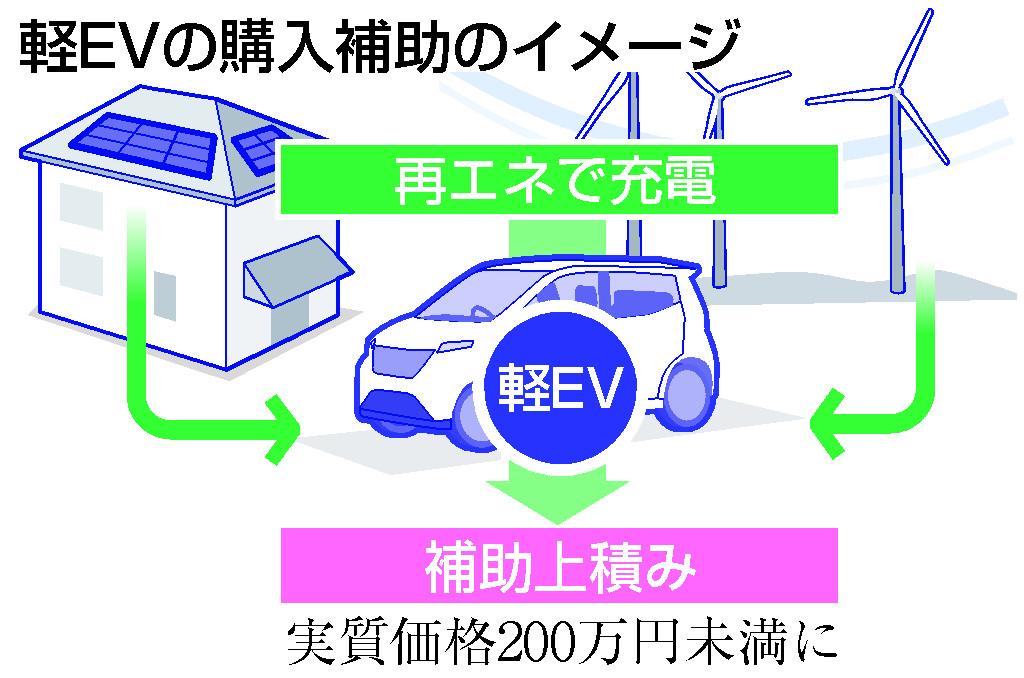 軽EV普及へ購入補助=200万円切り目指す―環境省