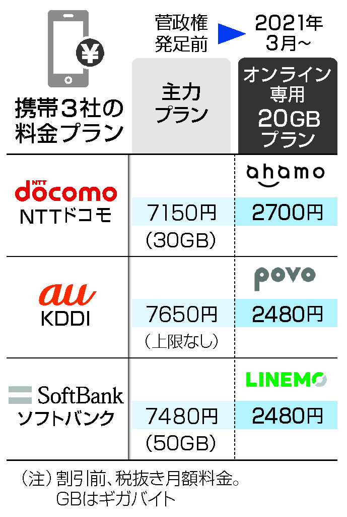 菅政権、携帯料金引き下げ実現=大手も月2000円台プラン