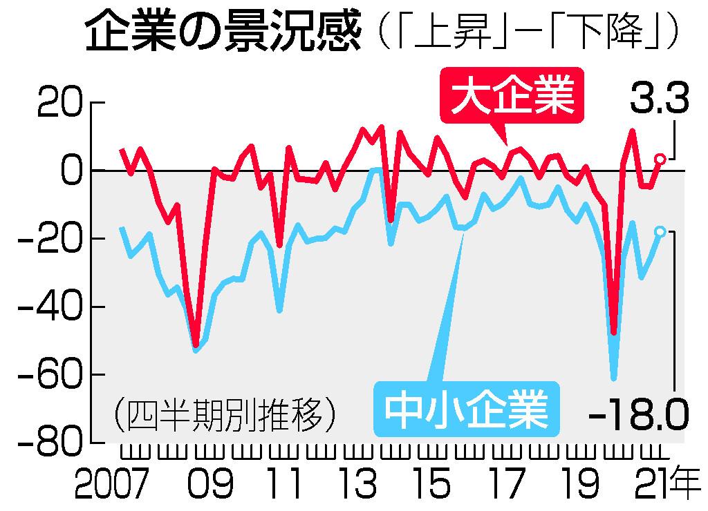 大企業景況感、3期ぶりプラス=製造業中心に改善―7~9月期