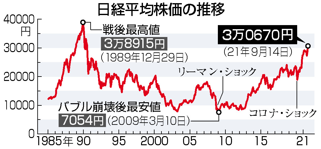 東京株、31年ぶり高値=ワクチン接種進展、経済対策も期待